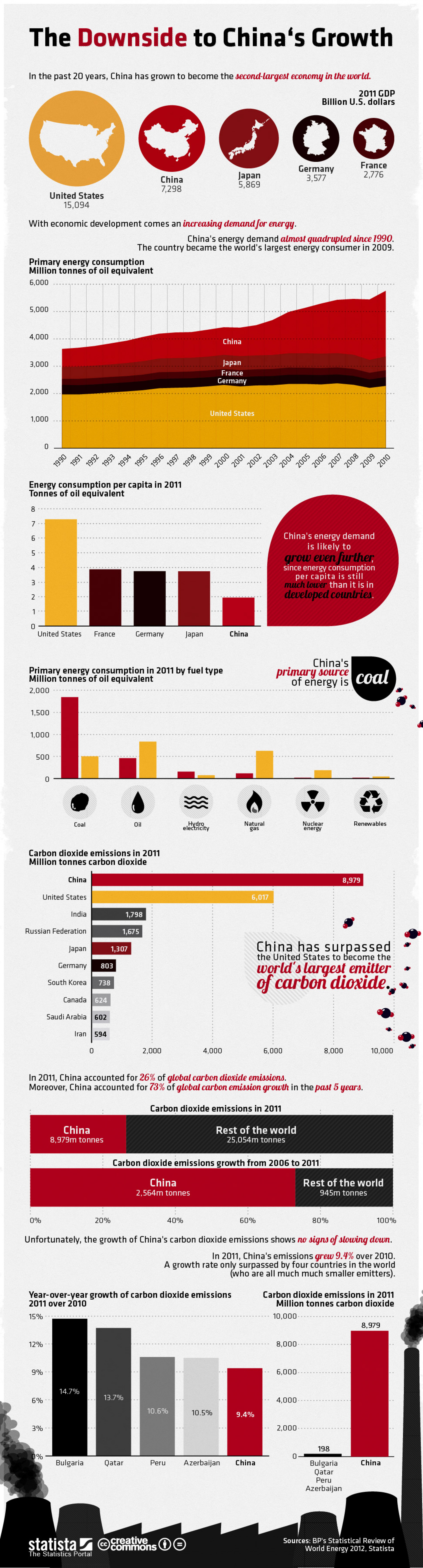 The Downside to China's Growth Infographic