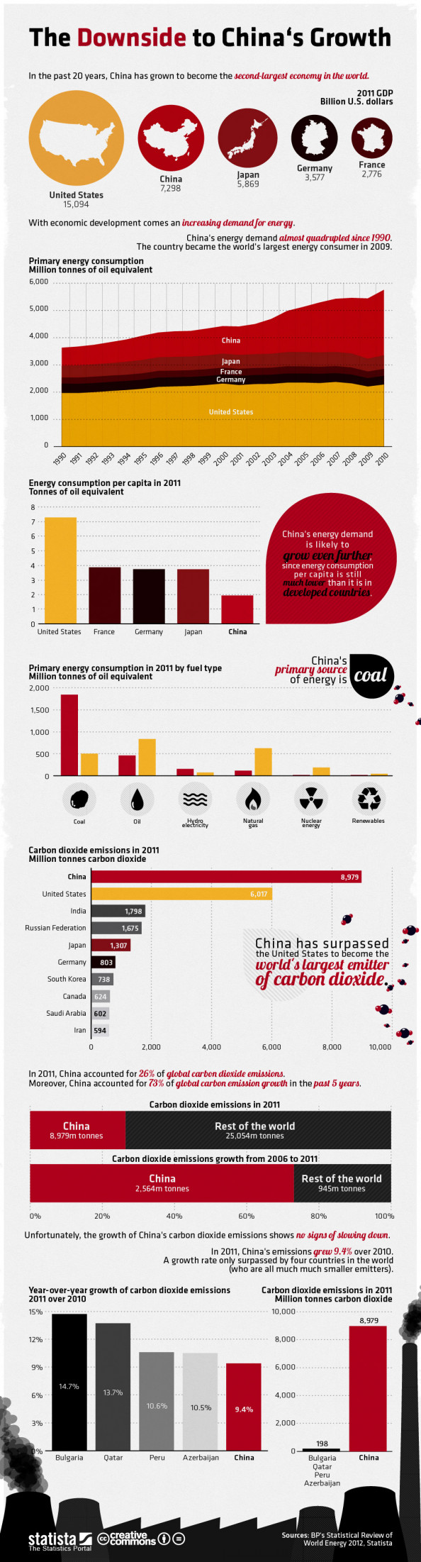 The Downside to China&#039;s Growth Infographic