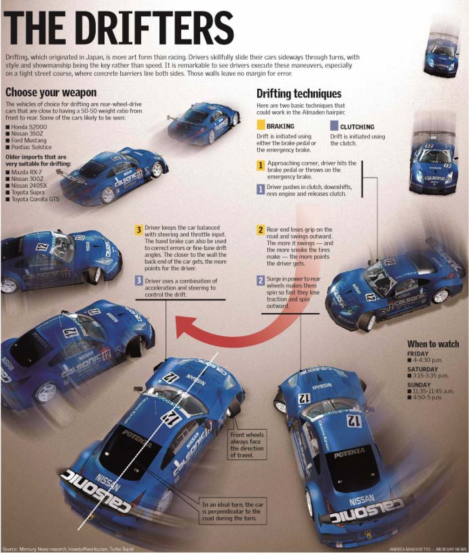 The Drifters: A Guide to the Art of Drifting in a Car Infographic