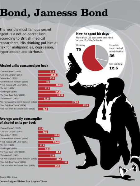 James Bond was a drunk. And we have the data to prove it. Infographic
