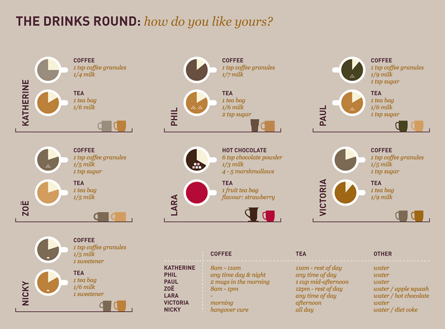 The Drinks Round Infographic