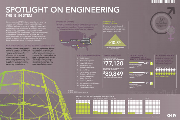 The &quot;E&quot; in STEM - Spotlight on Engineering Infographic
