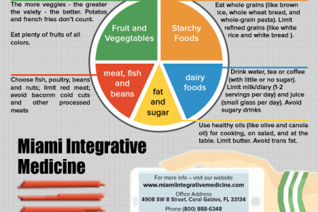 The Eatwell Plate Infographic