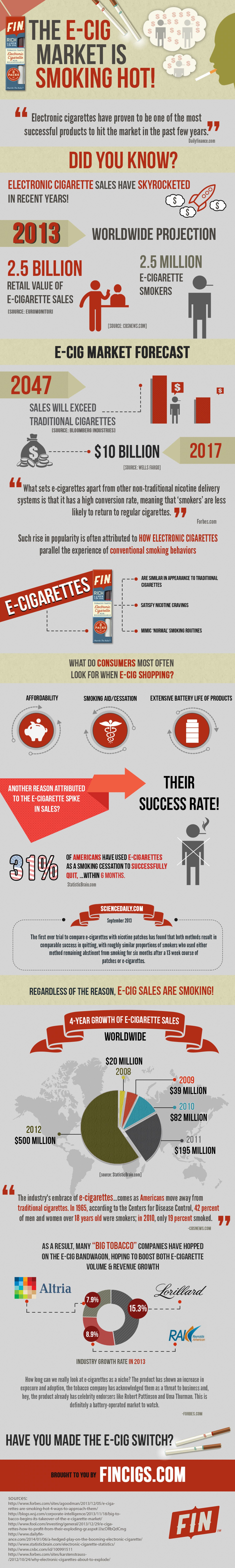 THE E-CIG MARKET IS SMOKING HOT! Infographic