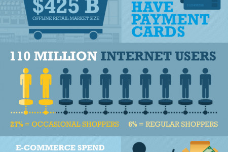 The E-Commerce Revolution in the Middle East – Inforgraphic Infographic