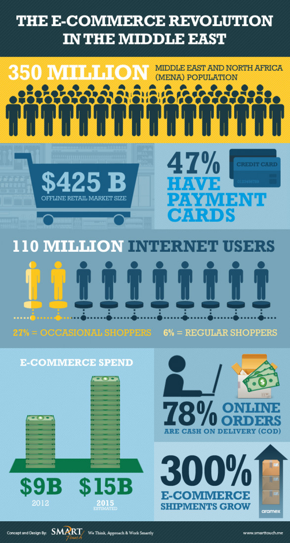 The E-Commerce Revolution in the Middle East � Inforgraphic
