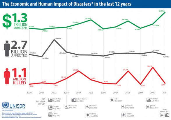 The Economic and Human Impact of Disasters* in the last 12 years