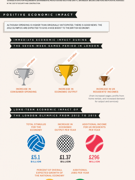 The economic impact of the 2012 London Olympics Infographic