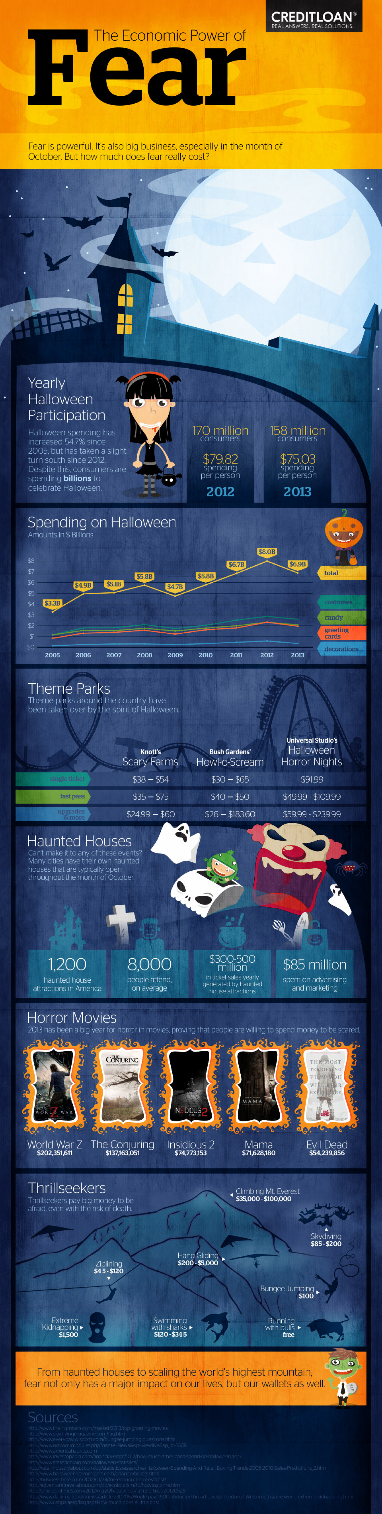 The Economic Power of Fear Infographic