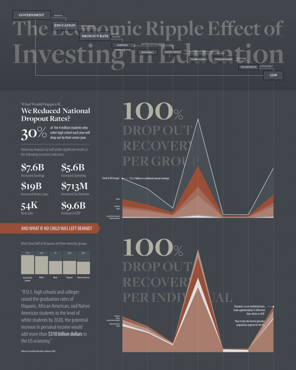 The Economic Ripple Effect of Investing in Education