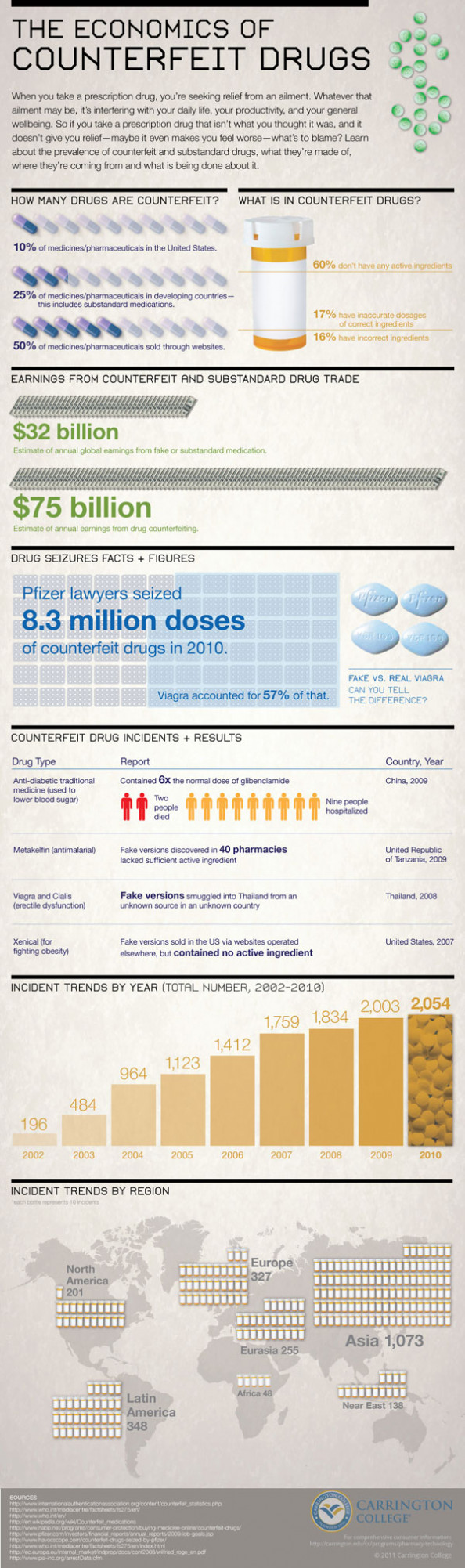 The Economics of Counterfeit Drugs Infographic
