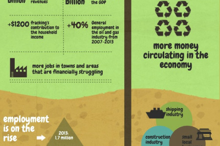 The Economics of Fracking Infographic