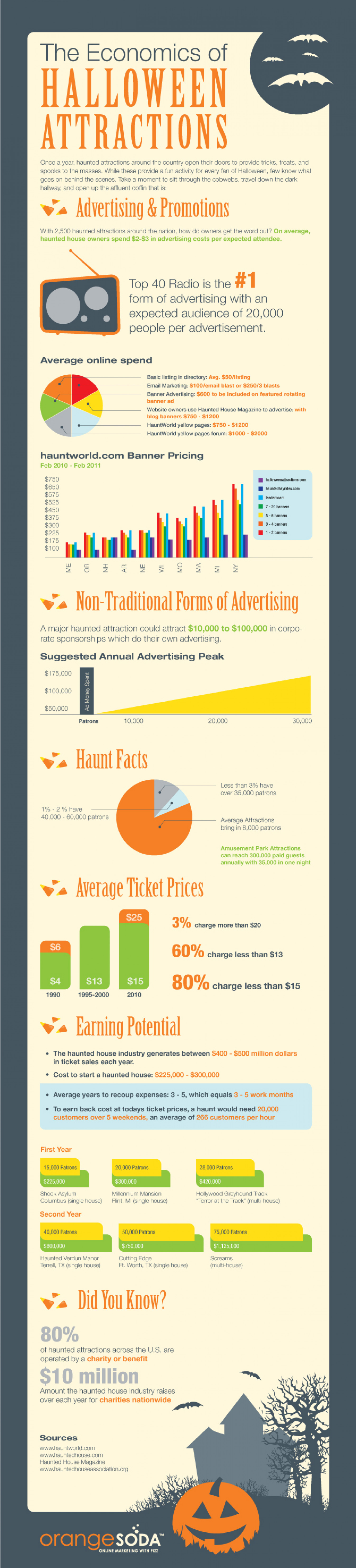 The Economics of Halloween Attractions  Infographic