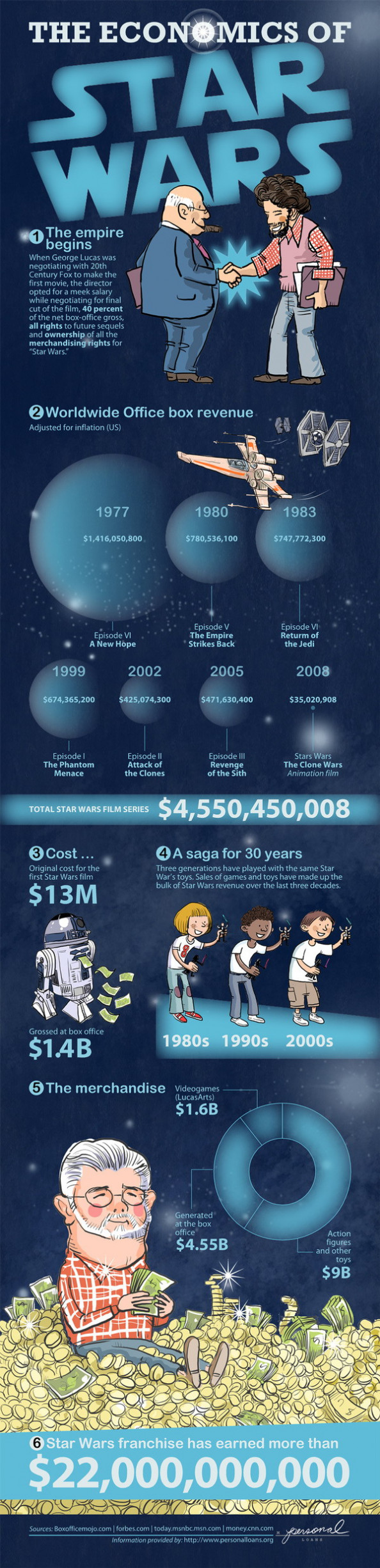 The Economics of Star Wars Infographic