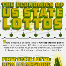The Economics of U.S. State Lottos Infographic