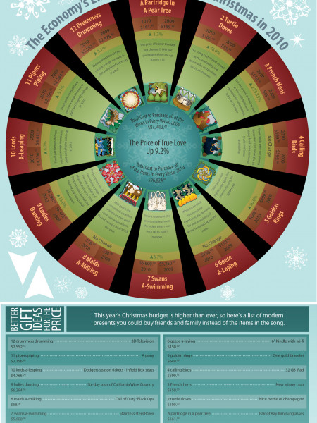 The Economy's Effect on the 12 Days of Christmas in 2010 Infographic