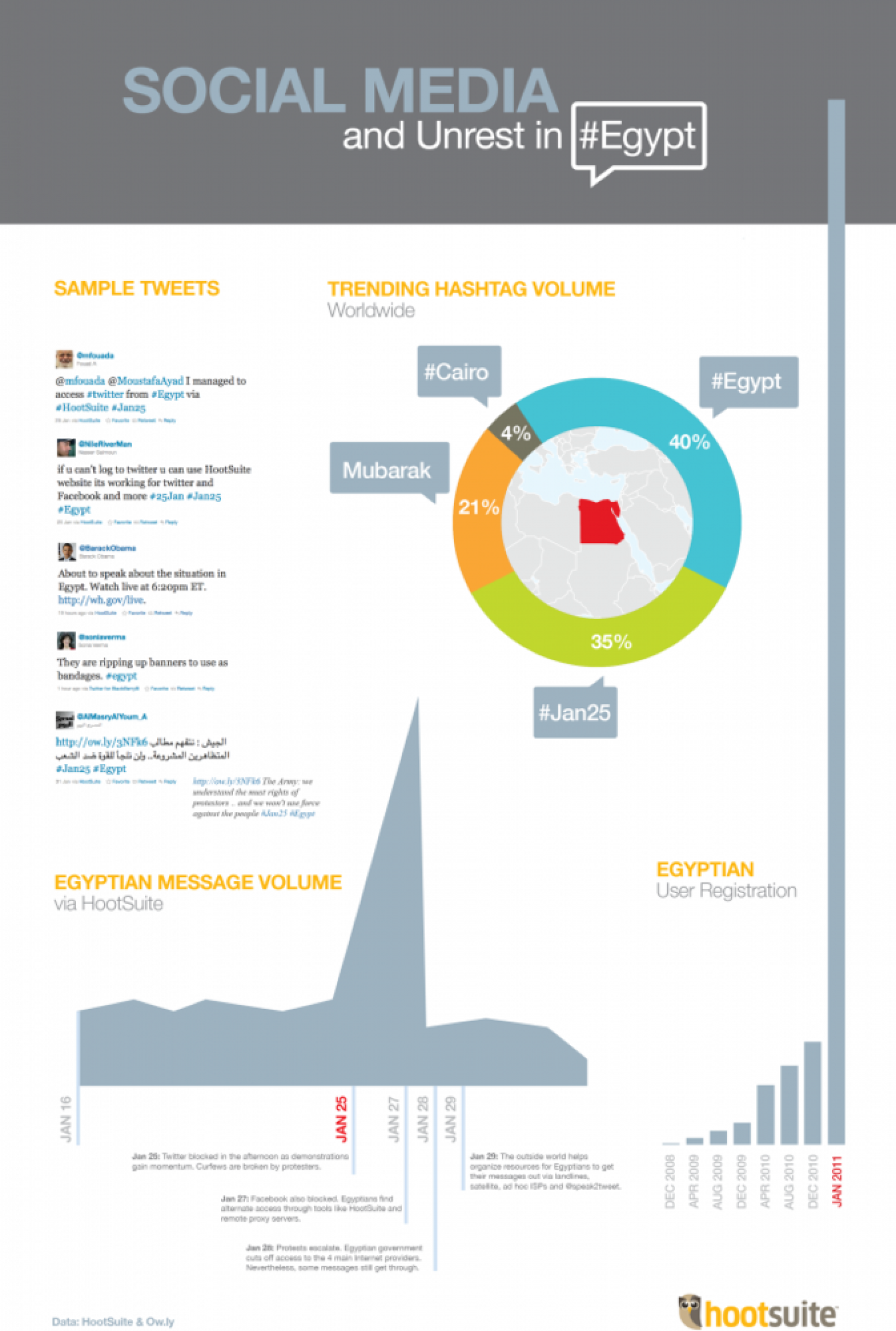 The Egyptian Uprising According to Twitter Infographic