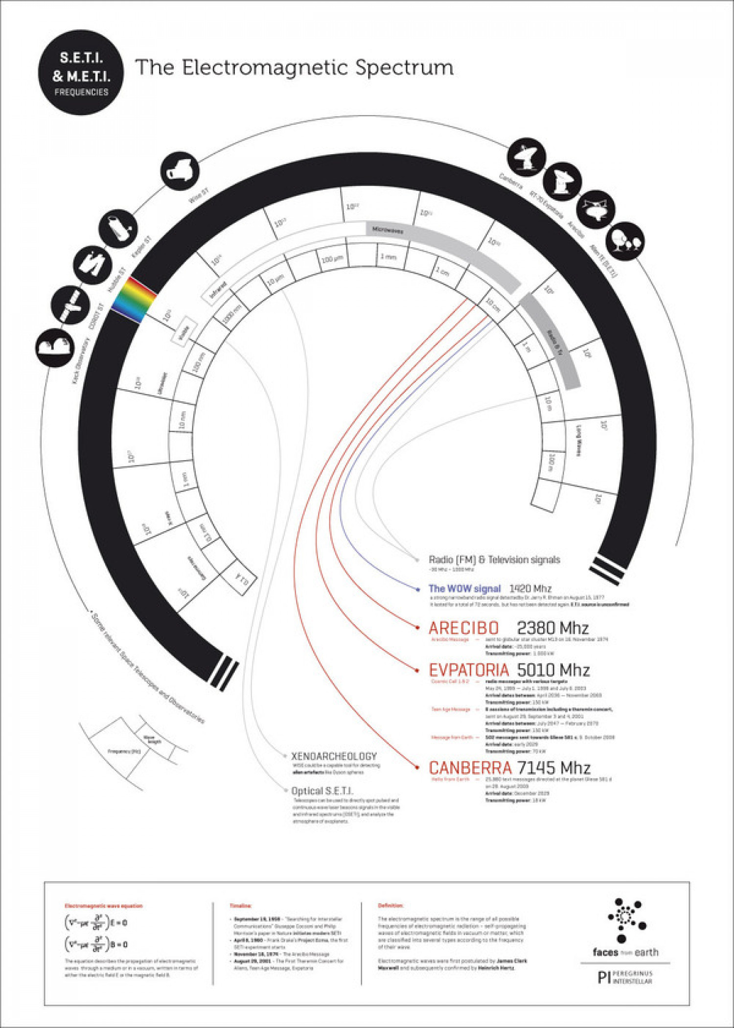 The Electromagnetic Spectrum - Messaging Extraterrestrial Intelligence Infographic