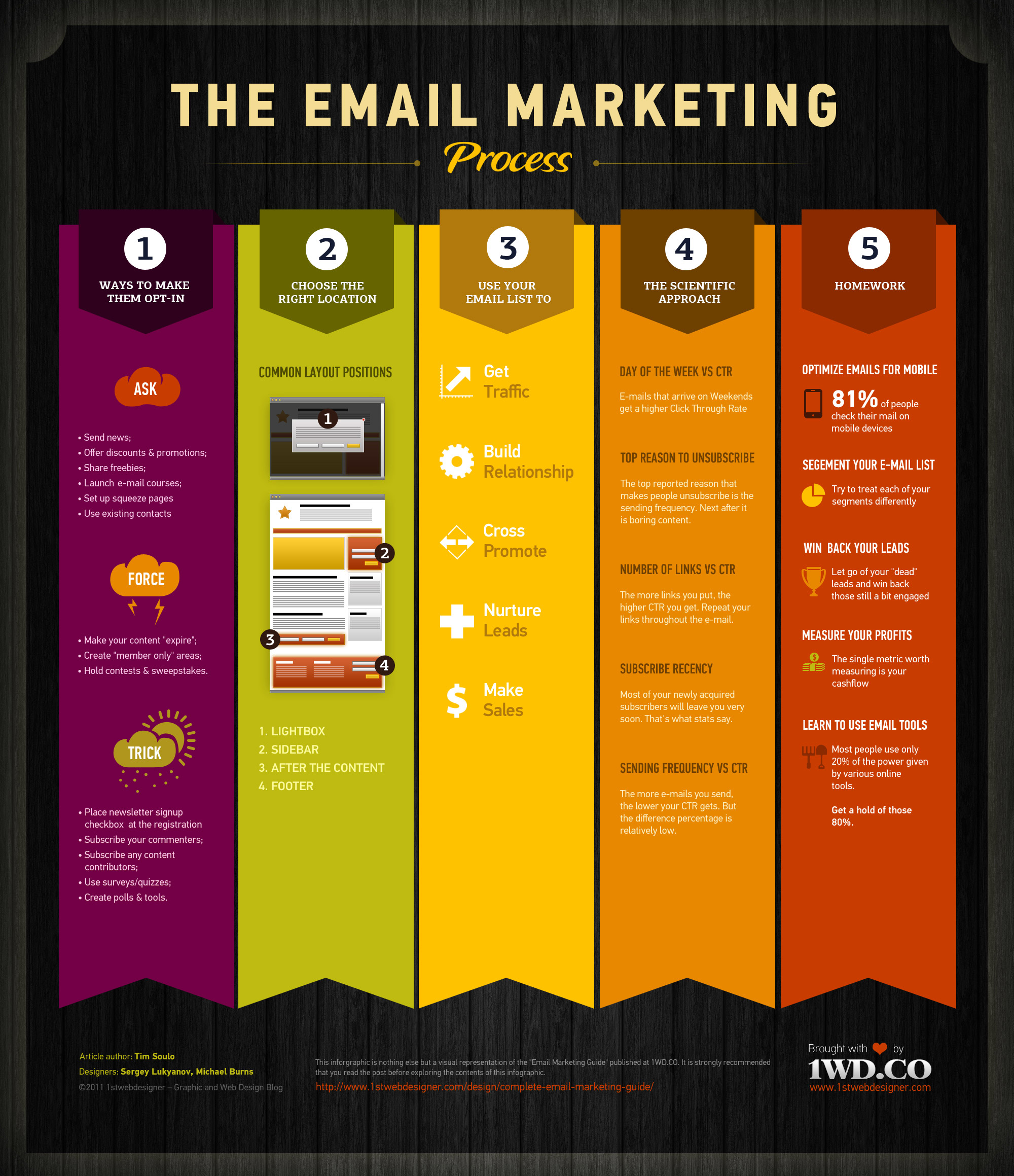 [Infographic] The E-Mail Marketing Process