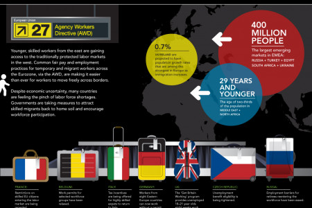 The EMEA Talent Market: Trends of a moving workforce Infographic