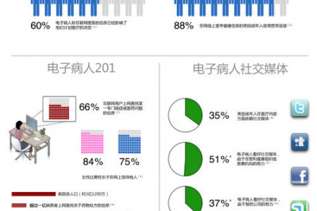 The Empowered E-Patient (Chinese) Infographic