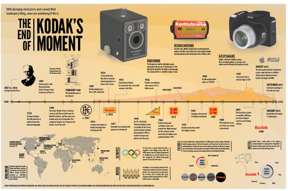 The End of Kodak