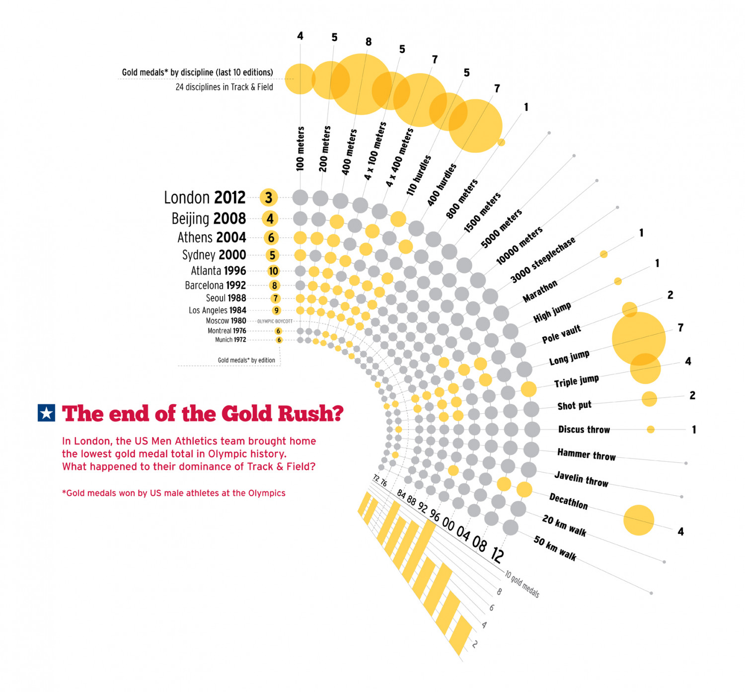 The end of the Gold Rush? Infographic