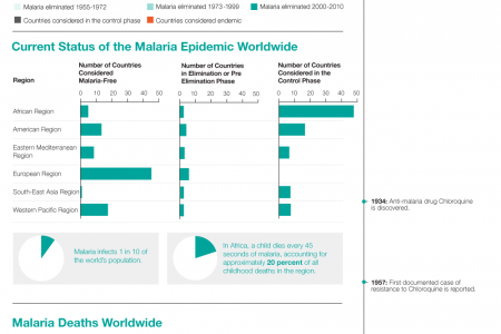 The End of the World's Greatest Killer - The Potential Eradication of Malaria  Infographic