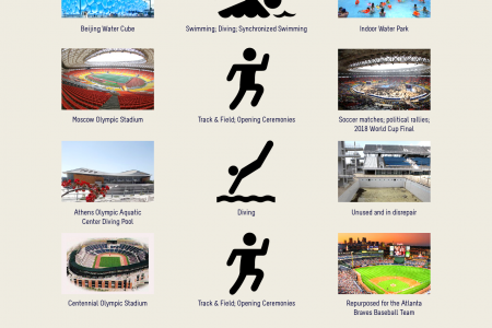 The Engineering of the Olympics Infographic