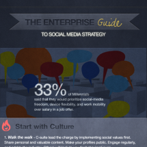 The Enterprise Guide to Social Media Strategy Infographic
