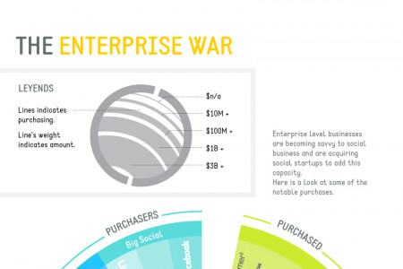 The Enterprise War for Social Startups Infographic