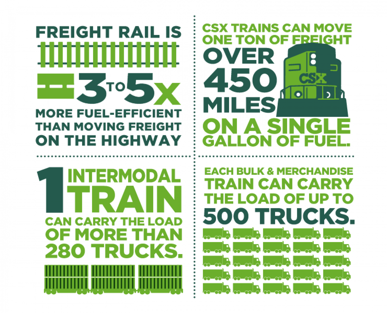 The Environmental Benefits of Freight Rail Infographic