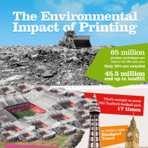 The Environmental Impact of Printing Infographic