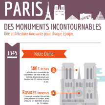 The essential  monuments in Paris Infographic