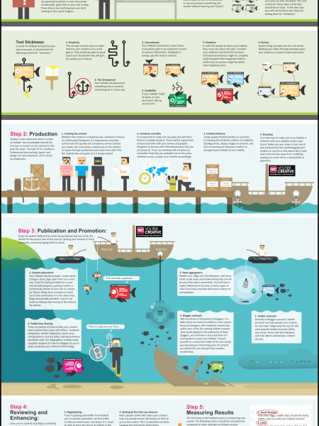 The Essential Do it Yourself Guide to Successful Linkbait  Infographic