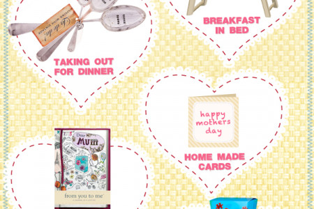 The Essential Mothers Day Guide Infographic