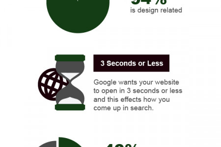 The Essentials of a Website Infographic