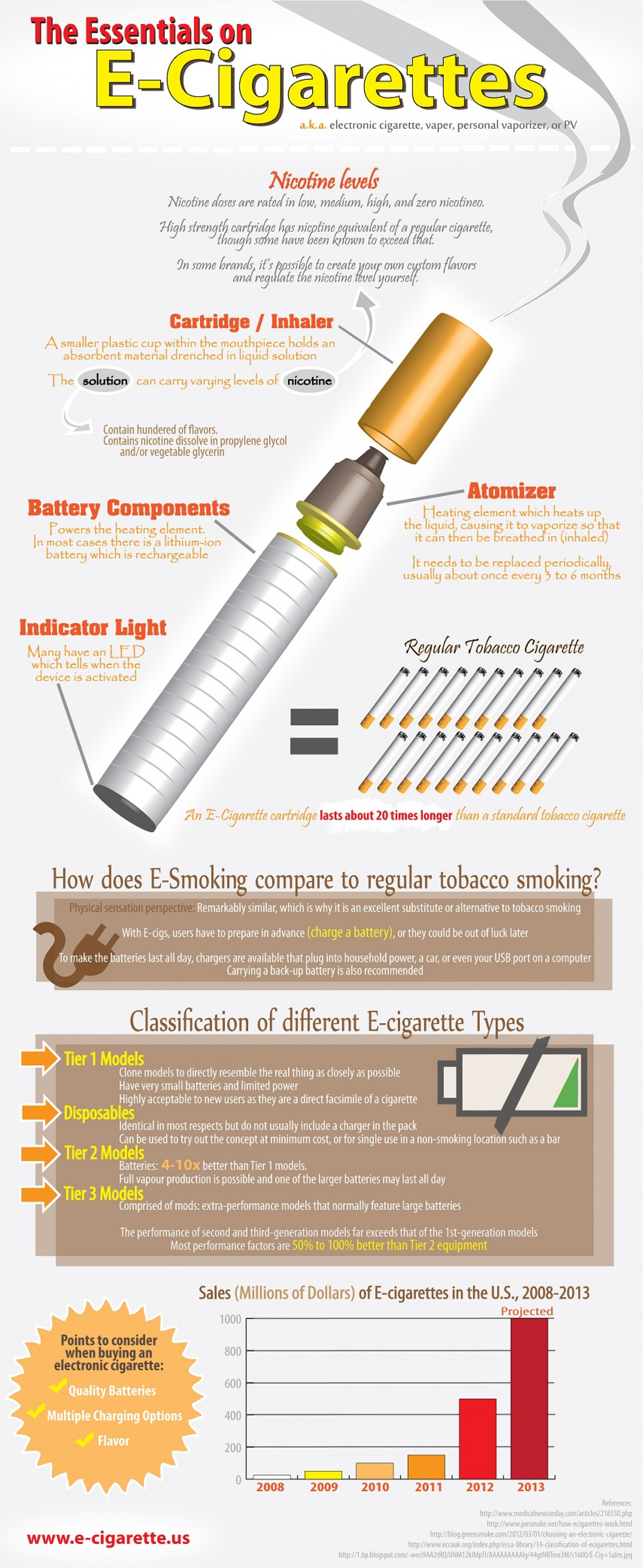 The Essentials on E-Cigarettes Infographic
