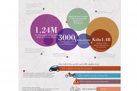 The estimated cost of road accidents on the national economy  Infographic