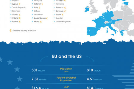 The European Union Infographic