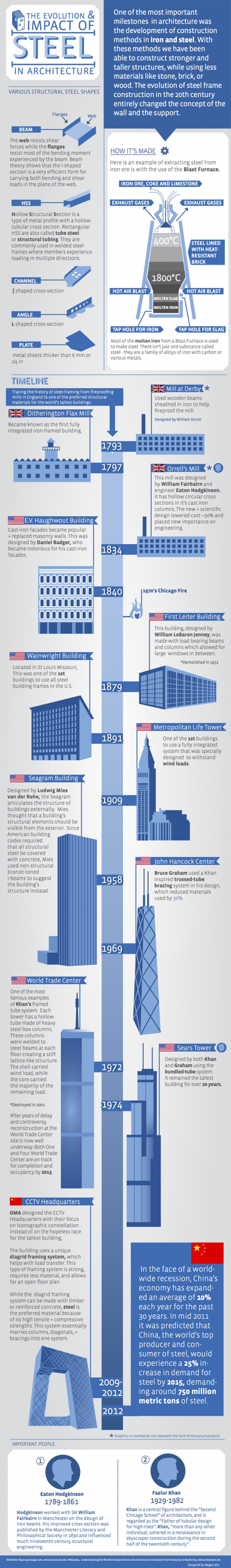 The evolution & impact of steel in Architecture Infographic