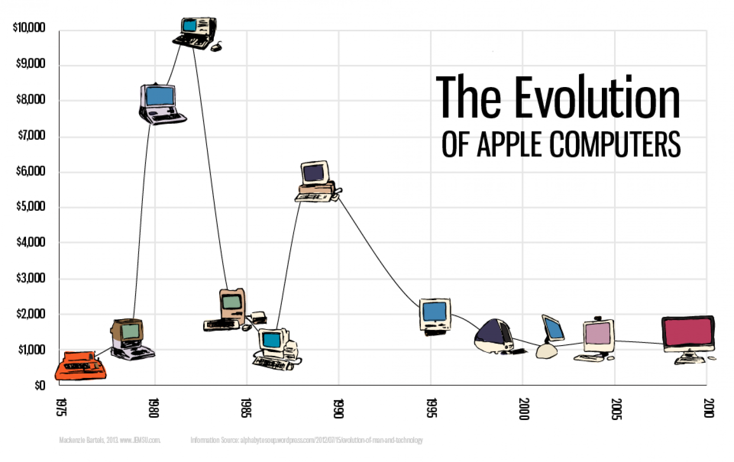 The Evolution of Apple Computers Infographic