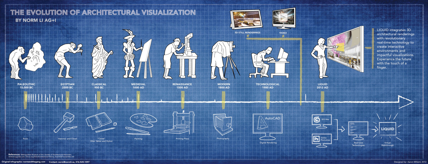 The Evolution of Architectural Visualization Infographic