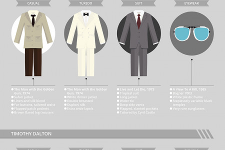 The Evolution of Bond's Suits and Styling Infographic