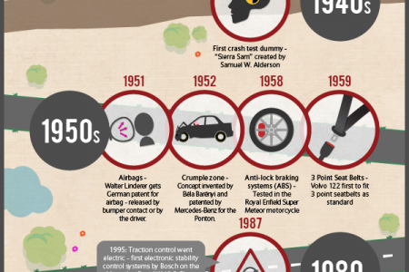 The Evolution of Car Safety Features Infographic
