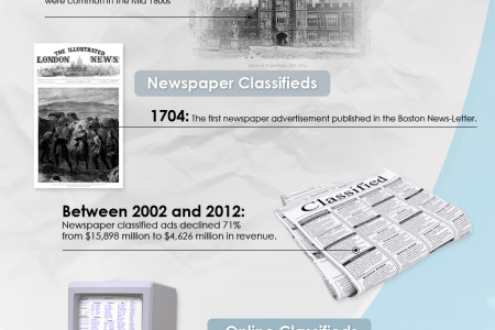 The Evolution of Classified Ads Infographic