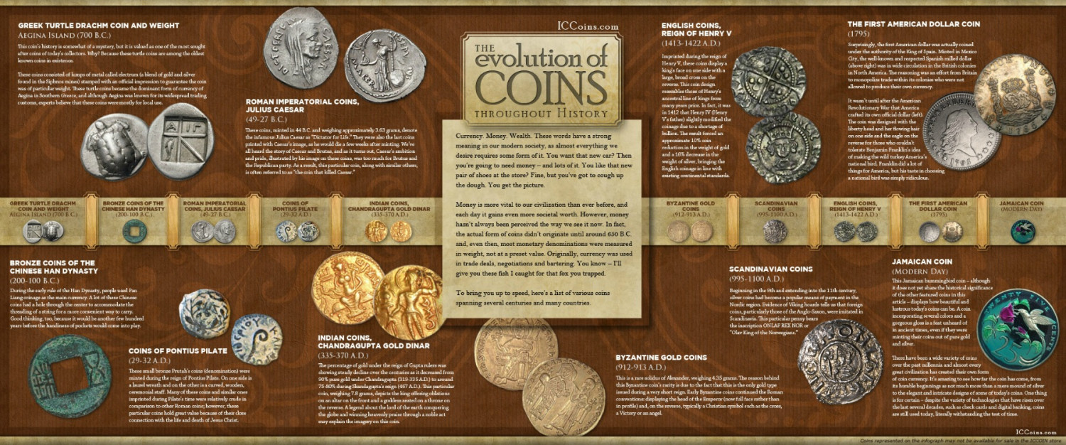 The Evolution of Coins Throughout History Infographic