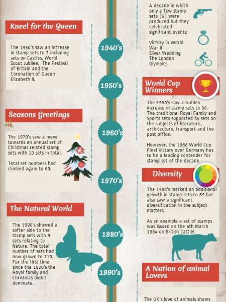 The Evolution of Commemorative Stamps Infographic