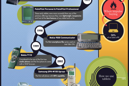 The Evolution of Communication Gadgetry Infographic