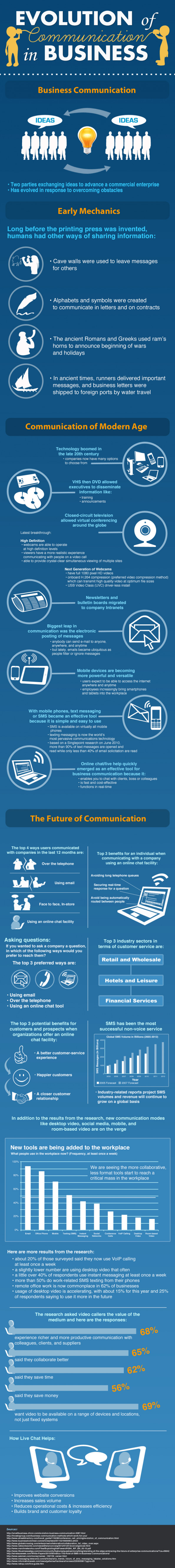 The Evolution of Communication in Business Infographic